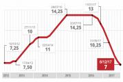 Copom se reúne nesta quarta e deve baixar juro para 6,75% ao ano